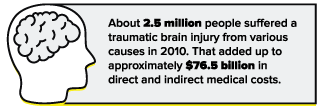 statistics about traumatic brain injuries