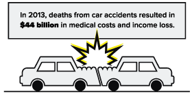 Total medical costs for car accidents in 20136